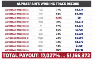 AlphaBrain Track Record