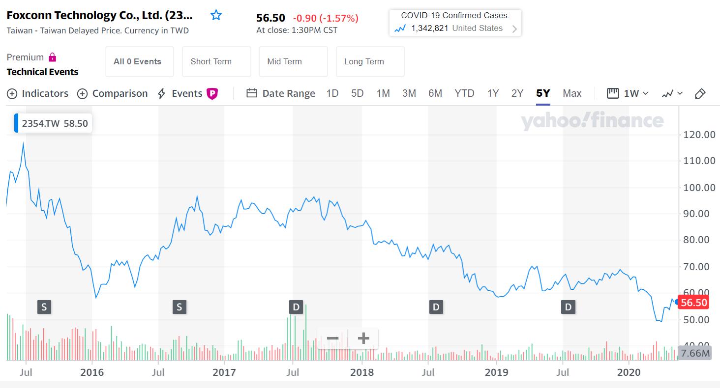 Foxconn stock price